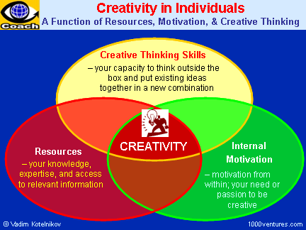 external image creativity_cme-function_6x4.png
