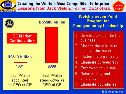 jack welch leading organizational change at ge case study The sources and research used in the following paper come from a variety of sources, including mostly the internet, a ge annual report, and newspaper articles on ge and jack welch's management styles, leadership, and beliefs when jack welch became ceo of general electric in 1981, he was only the.