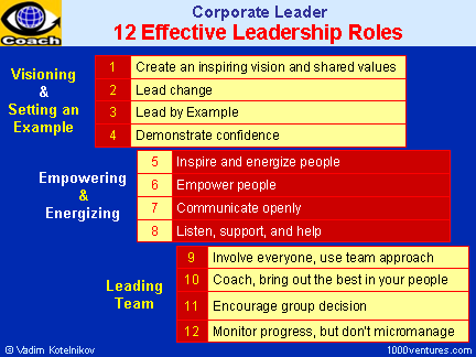 effictive vs ineffective leader Power and influence are also the keys to effective leadership power comes from  the organizational chart - can you make people comply with.